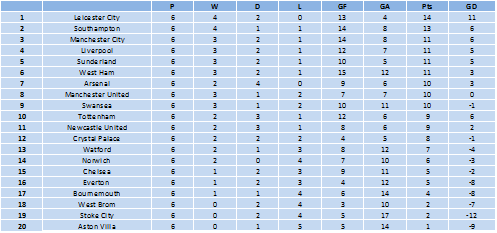 Premier League stats 12th may 2016