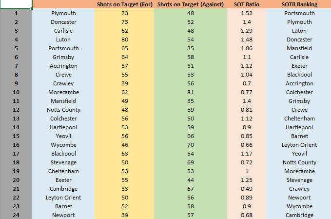 League Two Shots on Target Stats
