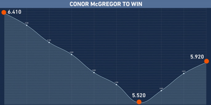 Conor McGregor Changing Odds