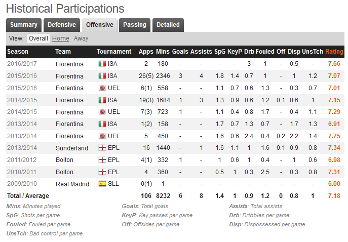 Marcos Alonso Stats